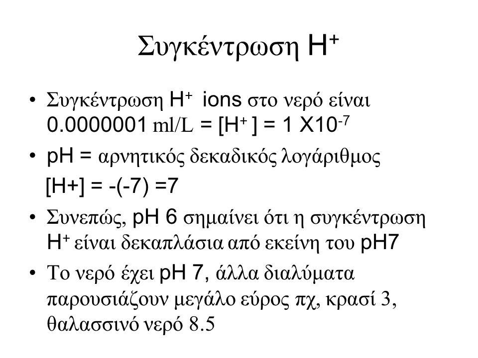 Συγκέντρωση H+ Συγκέντρωση H+ ions στο νερό είναι 0.0000001 ml/L = [H+ ] = 1 X10-7. pH = αρνητικός δεκαδικός λογάριθμος.
